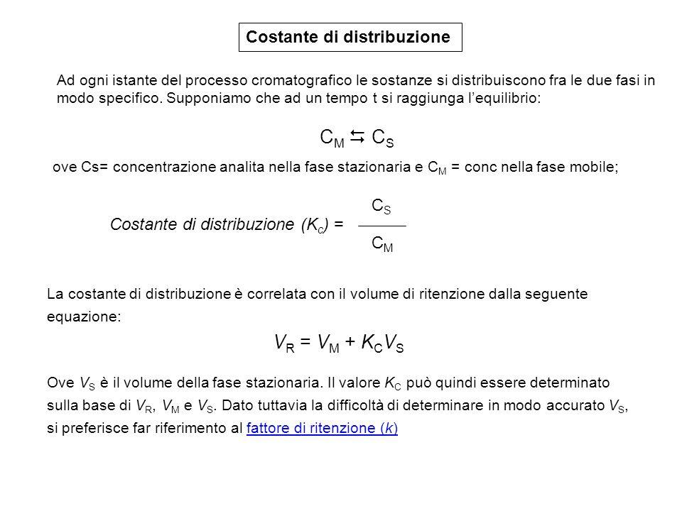 Costante di distribuzione Costante di distribuzione (K c ) = CSCS CMCM ove Cs= concentrazione analita nella fase stazionaria e C M = conc nella fase m