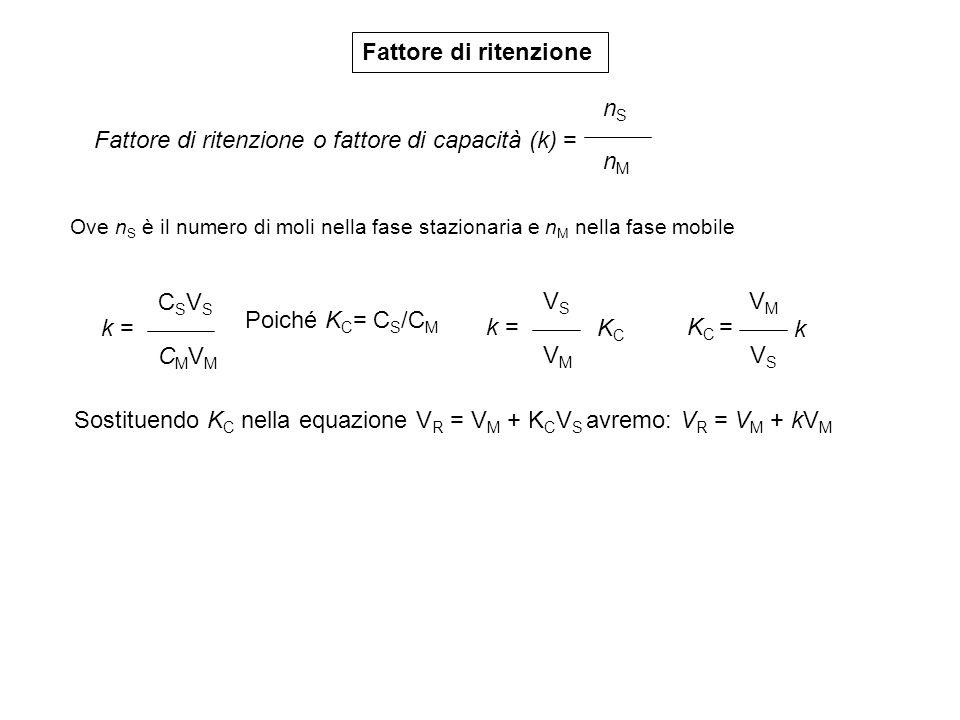 Fattore di ritenzione nSnS nMnM Fattore di ritenzione o fattore di capacità (k) = Ove n S è il numero di moli nella fase stazionaria e n M nella fase