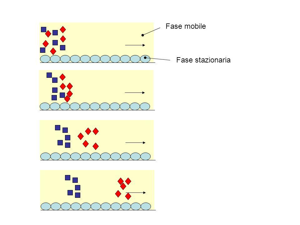 Al fine di una buona separazione è necessario che il fattore di ritenzione della sostanza eluita per prima sia maggiore di 1.