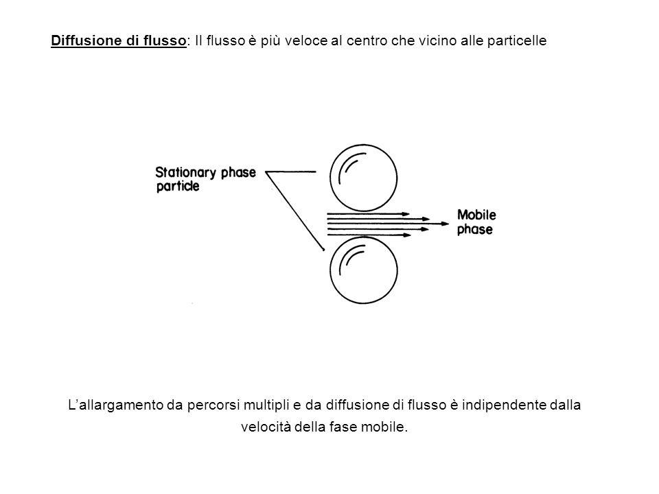 Diffusione di flusso: Il flusso è più veloce al centro che vicino alle particelle Lallargamento da percorsi multipli e da diffusione di flusso è indip