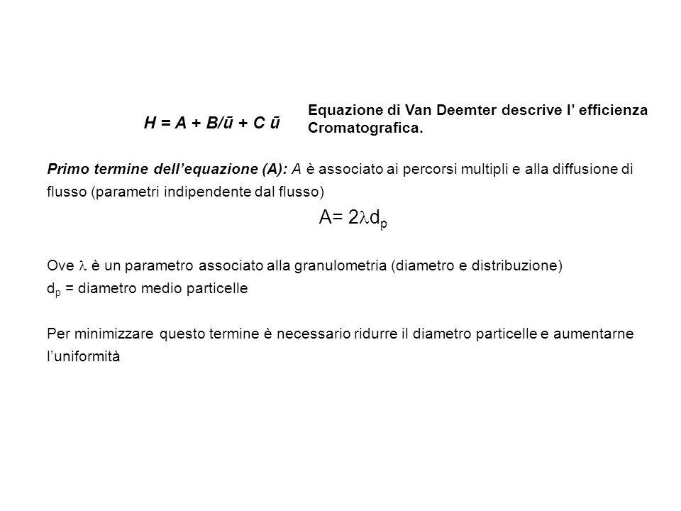 H = A + B/ū + C ū Equazione di Van Deemter descrive l efficienza Cromatografica. Primo termine dellequazione (A): A è associato ai percorsi multipli e