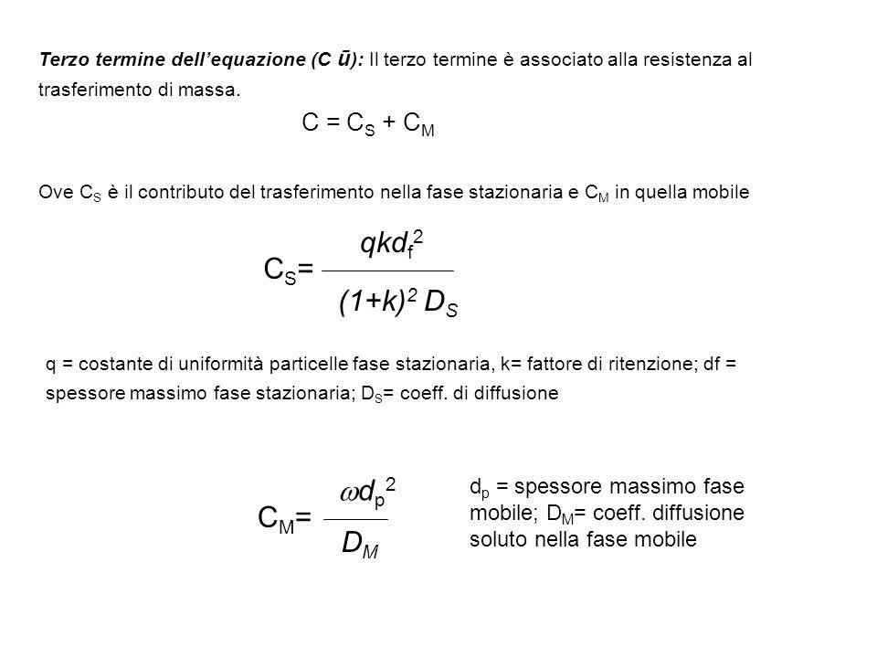 Terzo termine dellequazione (C ū ): Il terzo termine è associato alla resistenza al trasferimento di massa. C = C S + C M Ove C S è il contributo del