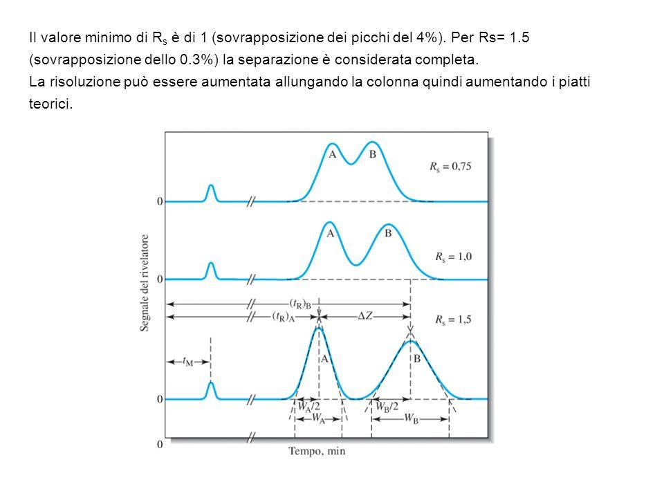 Il valore minimo di R s è di 1 (sovrapposizione dei picchi del 4%). Per Rs= 1.5 (sovrapposizione dello 0.3%) la separazione è considerata completa. La