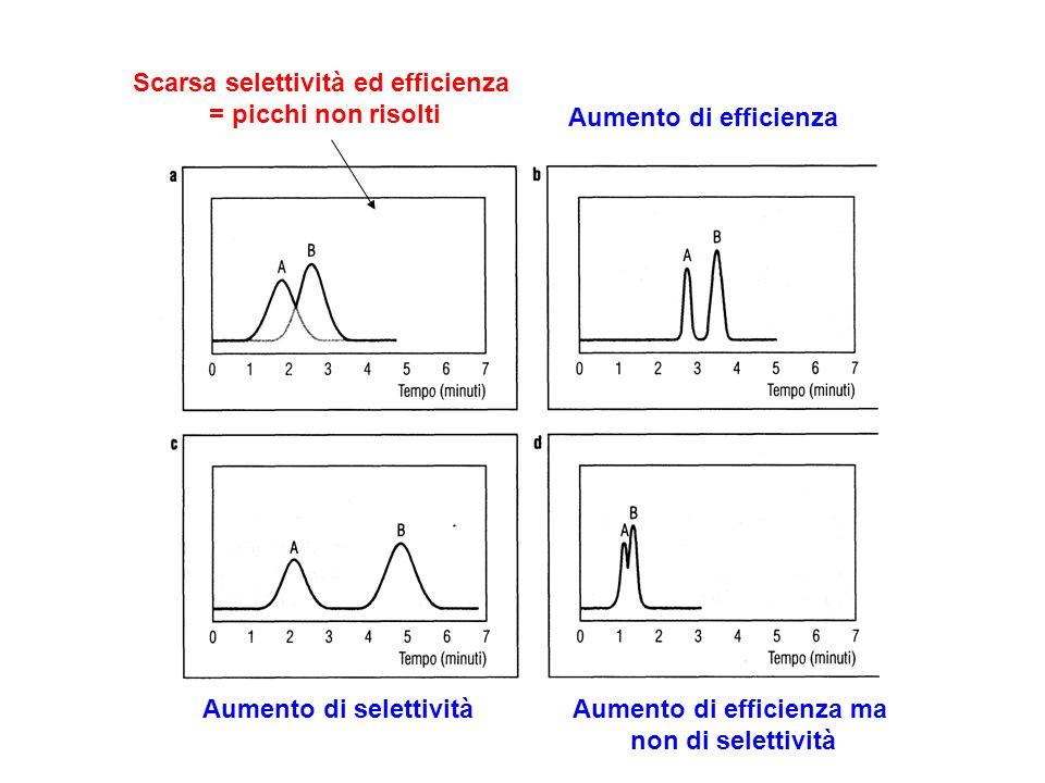 Aumento di efficienza Scarsa selettività ed efficienza = picchi non risolti Aumento di selettivitàAumento di efficienza ma non di selettività