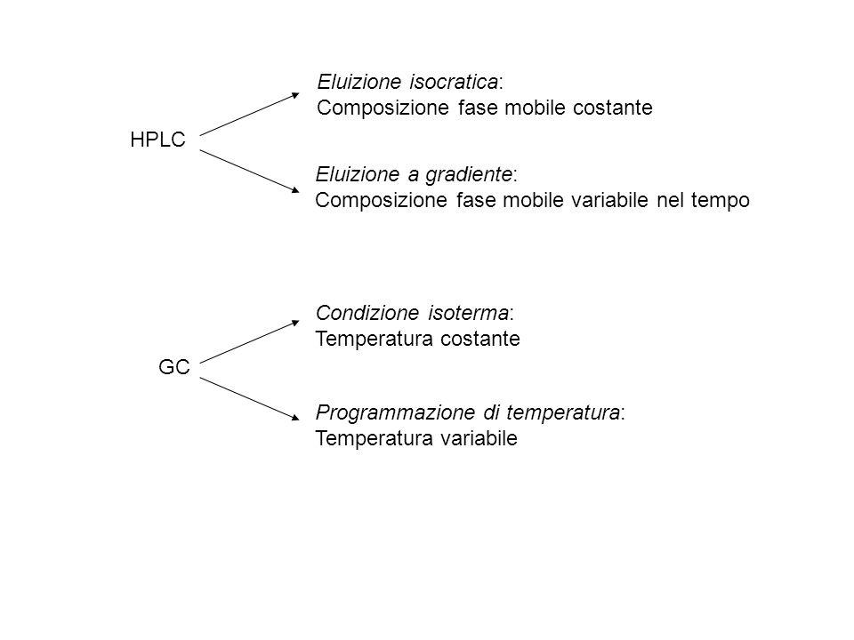 HPLC Eluizione isocratica: Composizione fase mobile costante Eluizione a gradiente: Composizione fase mobile variabile nel tempo GC Programmazione di