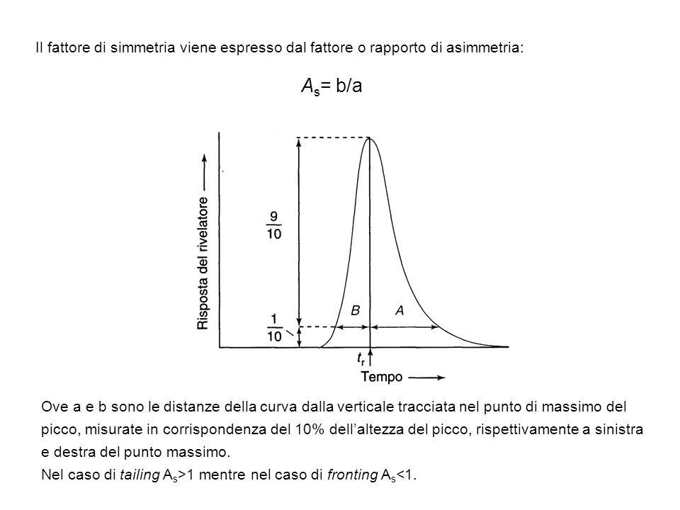 Il fattore di simmetria viene espresso dal fattore o rapporto di asimmetria: A s = b/a Ove a e b sono le distanze della curva dalla verticale tracciat