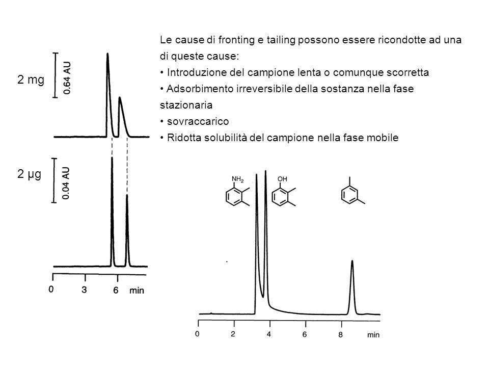 Le cause di fronting e tailing possono essere ricondotte ad una di queste cause: Introduzione del campione lenta o comunque scorretta Adsorbimento irr