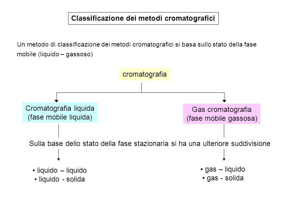 Classificazione dei metodi cromatografici Un metodo di classificazione dei metodi cromatografici si basa sullo stato della fase mobile (liquido – gass