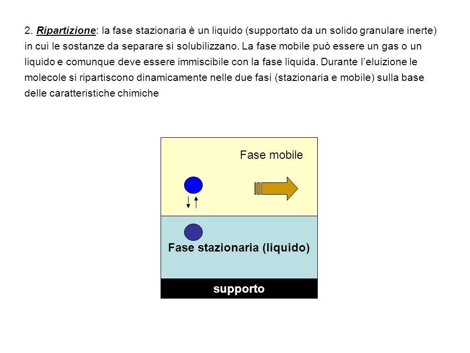 2. Ripartizione: la fase stazionaria è un liquido (supportato da un solido granulare inerte) in cui le sostanze da separare si solubilizzano. La fase