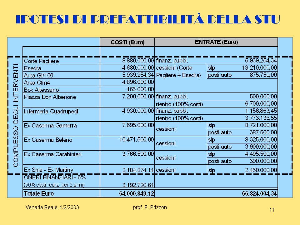 Venaria Reale, 1/2/2003prof. F. Prizzon 11 IPOTESI DI PREFATTIBILITÀ DELLA STU