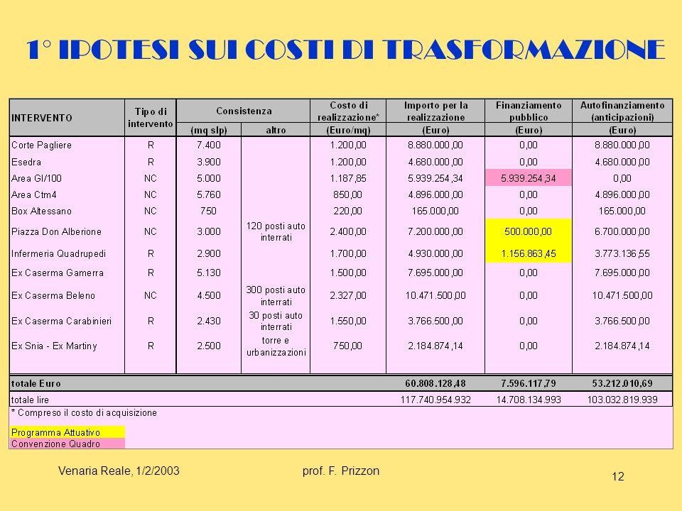 Venaria Reale, 1/2/2003prof. F. Prizzon 12 1° IPOTESI SUI COSTI DI TRASFORMAZIONE