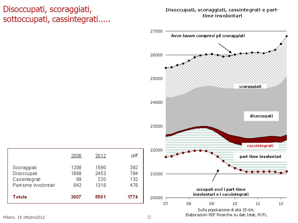 Milano, 18 ottobre2012 12 Disoccupati, scoraggiati, sottoccupati, cassintegrati.....