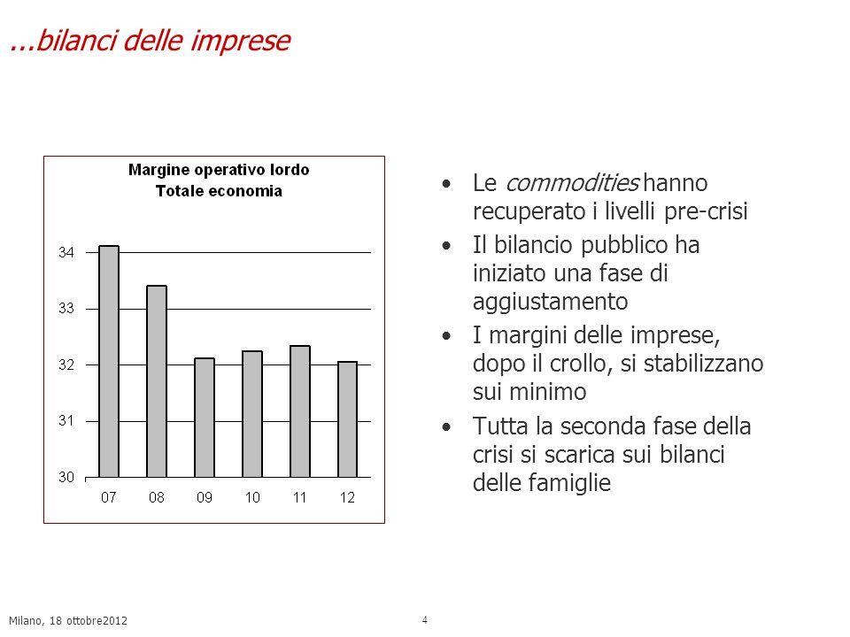 Milano, 18 ottobre2012 4...bilanci delle imprese Le commodities hanno recuperato i livelli pre-crisi Il bilancio pubblico ha iniziato una fase di aggiustamento I margini delle imprese, dopo il crollo, si stabilizzano sui minimo Tutta la seconda fase della crisi si scarica sui bilanci delle famiglie