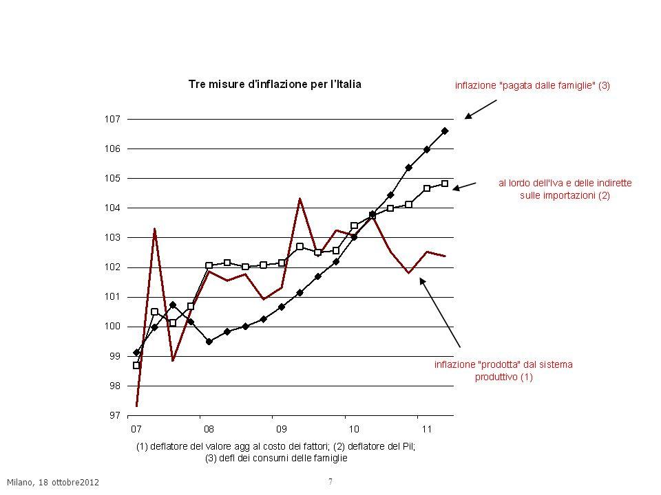 8 Perdita di potere dacquisto dei salari, caduta della domanda di lavoro