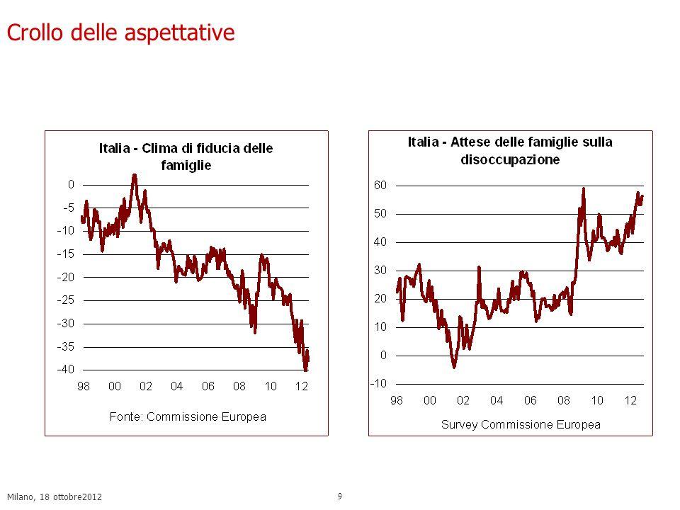 Milano, 18 ottobre2012 10 La riduzione dei consumi e laumento del tasso di risparmio