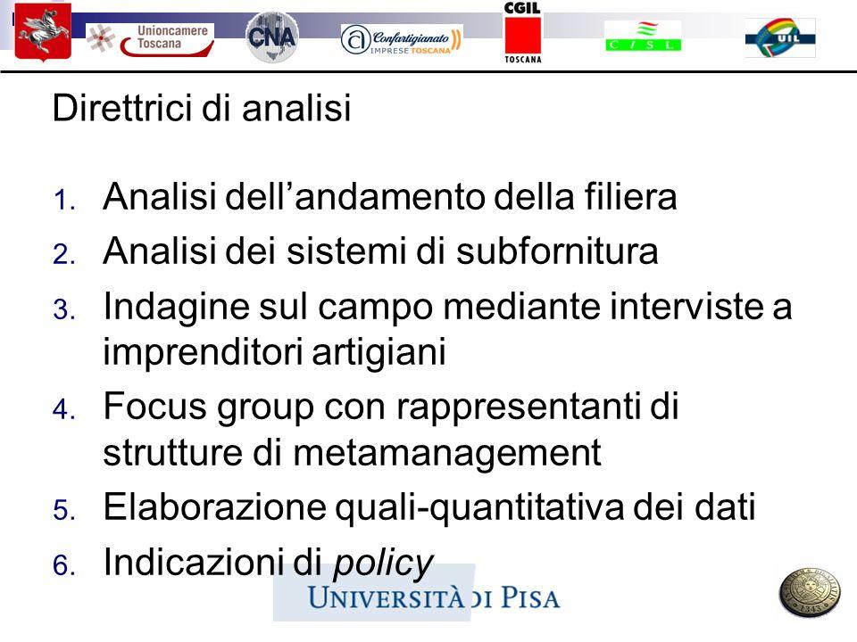 Direttrici di analisi 1. Analisi dellandamento della filiera 2. Analisi dei sistemi di subfornitura 3. Indagine sul campo mediante interviste a impren