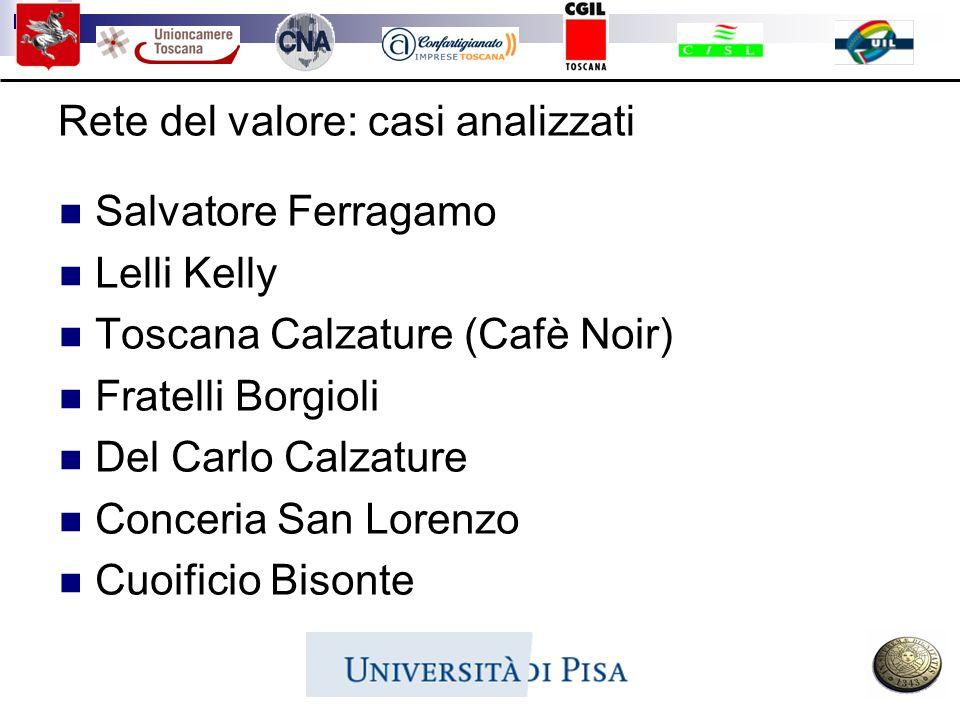 Rete del valore: casi analizzati Salvatore Ferragamo Lelli Kelly Toscana Calzature (Cafè Noir) Fratelli Borgioli Del Carlo Calzature Conceria San Lore