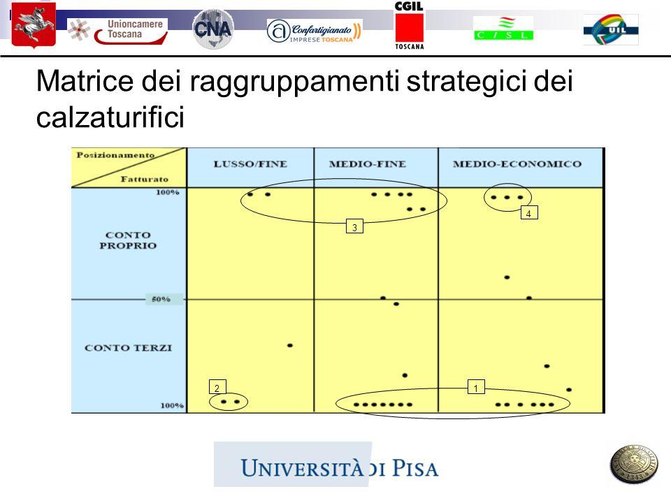 Matrice dei raggruppamenti strategici dei calzaturifici 12 3 4
