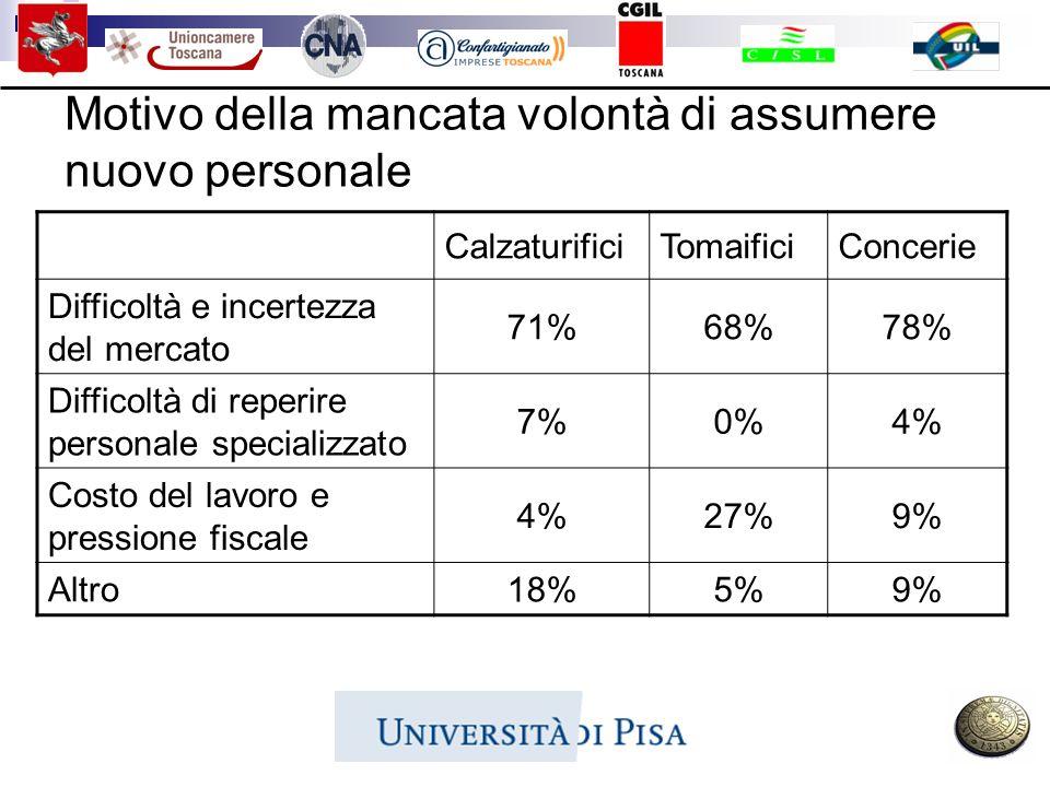 Motivo della mancata volontà di assumere nuovo personale CalzaturificiTomaificiConcerie Difficoltà e incertezza del mercato 71%68%78% Difficoltà di re