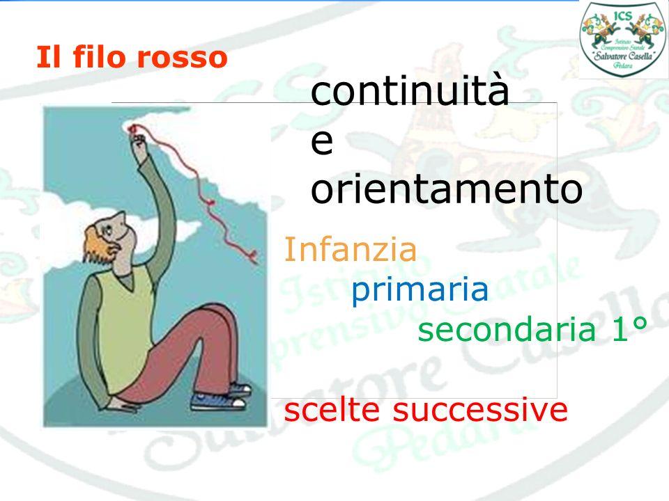 Il filo rosso continuità e orientamento Infanzia primaria secondaria 1° scelte successive