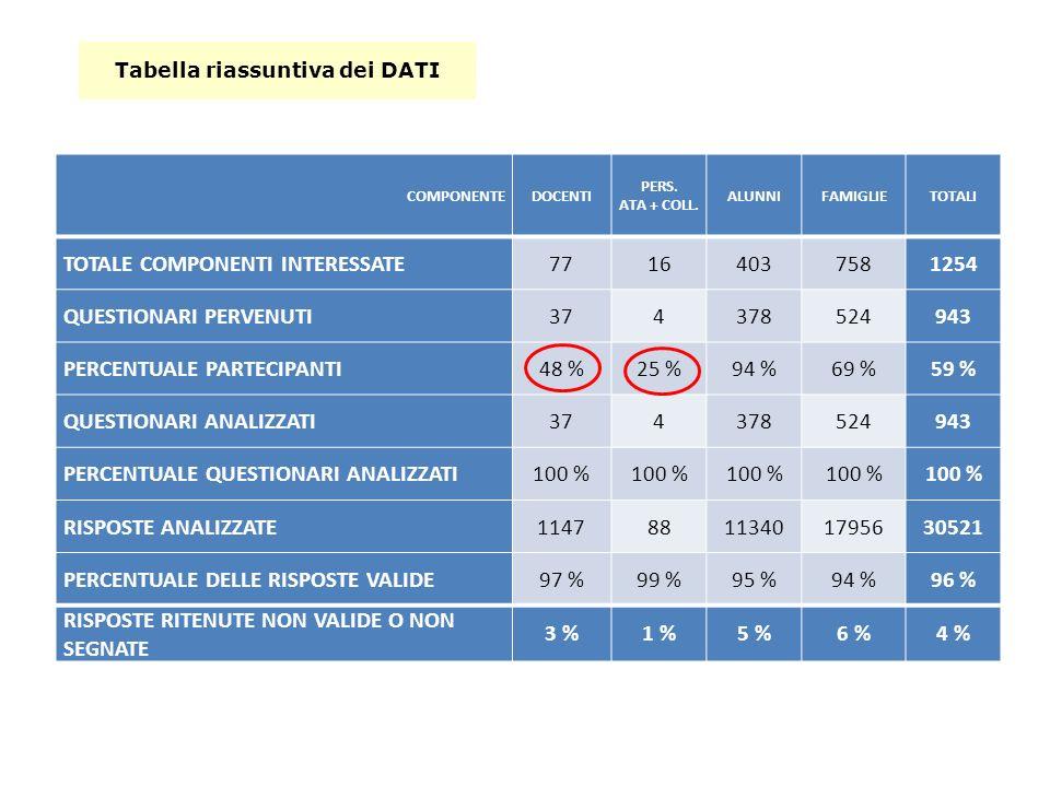 COMPONENTEDOCENTI PERS. ATA + COLL.