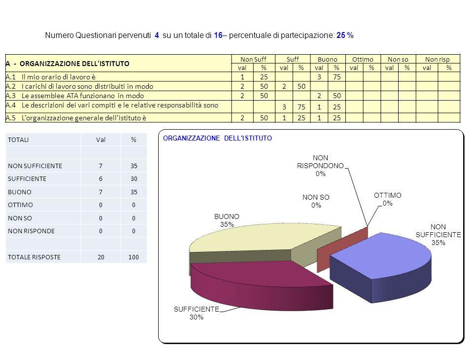 A - ORGANIZZAZIONE DELL ISTITUTO Non SuffSuffBuonoOttimoNon soNon risp val% % % % % % A.1 Il mio orario di lavoro è 125 375 A.2 I carichi di lavoro sono distribuiti in modo 2502 A.3 Le assemblee ATA funzionano in modo 250 2 A.4 Le descrizioni dei vari compiti e le relative responsabilità sono 375125 A.5 Lorganizzazione generale dellistituto è 2501251 Numero Questionari pervenuti 4 su un totale di 16– percentuale di partecipazione: 25 % TOTALIVal% NON SUFFICIENTE735 SUFFICIENTE630 BUONO735 OTTIMO00 NON SO00 NON RISPONDE00 TOTALE RISPOSTE20100