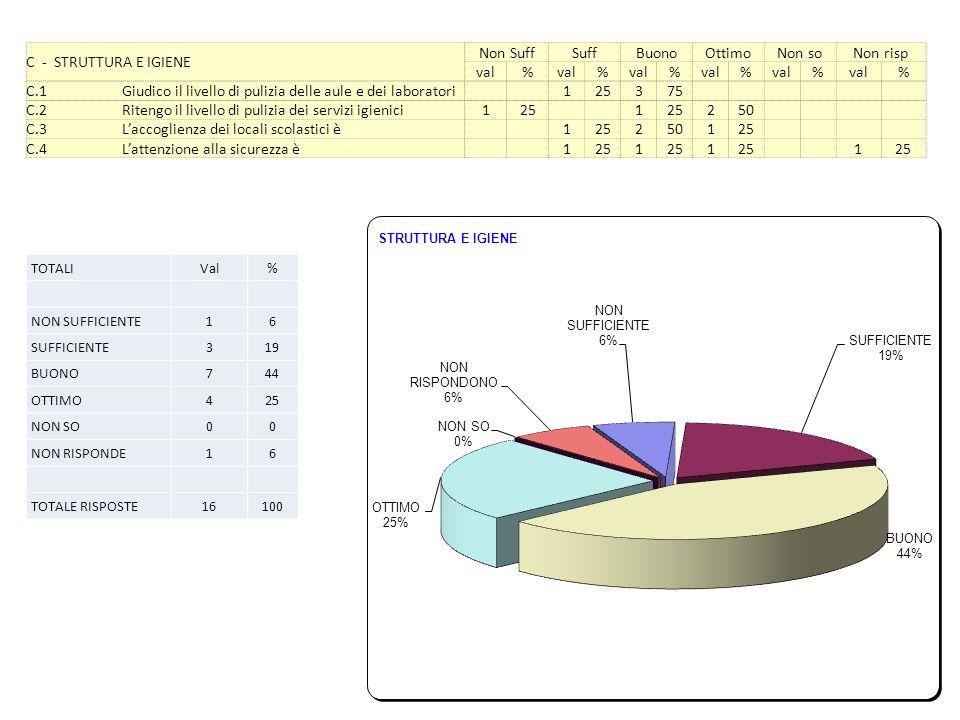 C - STRUTTURA E IGIENE Non SuffSuffBuonoOttimoNon soNon risp val% % % % % % C.1Giudico il livello di pulizia delle aule e dei laboratori 125375 C.2Ritengo il livello di pulizia dei servizi igienici125 1 250 C.3Laccoglienza dei locali scolastici è 125250125 C.4Lattenzione alla sicurezza è 1251 1 1 TOTALIVal% NON SUFFICIENTE16 SUFFICIENTE319 BUONO744 OTTIMO425 NON SO00 NON RISPONDE16 TOTALE RISPOSTE16100
