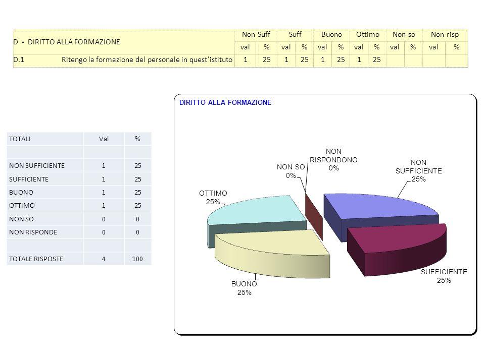 D - DIRITTO ALLA FORMAZIONE Non SuffSuffBuonoOttimoNon soNon risp val% % % % % % D.1Ritengo la formazione del personale in questistituto1251 1 1 TOTALIVal% NON SUFFICIENTE125 SUFFICIENTE125 BUONO125 OTTIMO125 NON SO00 NON RISPONDE00 TOTALE RISPOSTE4100