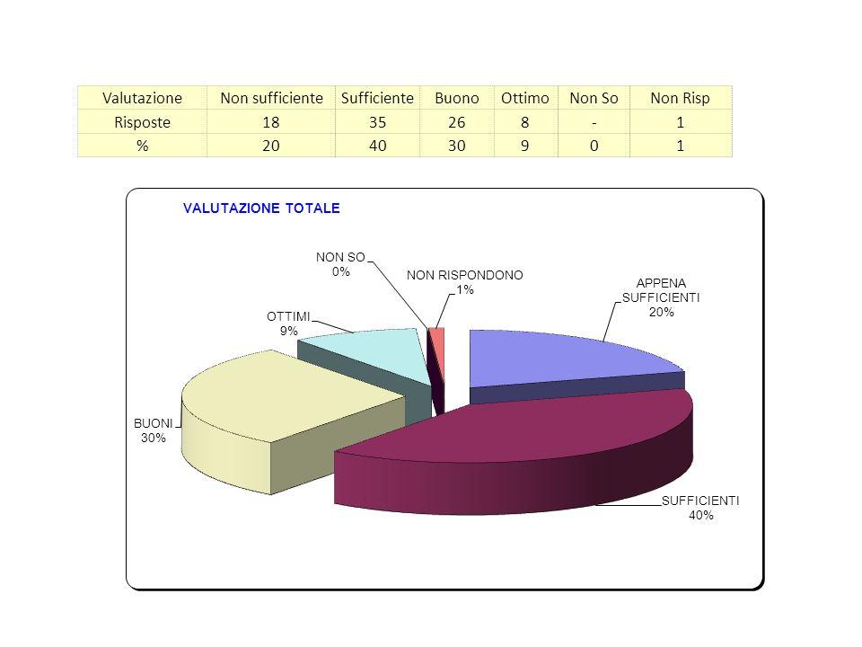 ValutazioneNon sufficienteSufficienteBuonoOttimoNon SoNon Risp Risposte1835268-1 %204030901