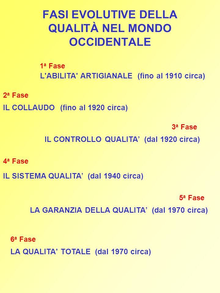 FASI EVOLUTIVE DELLA QUALITÀ NEL MONDO OCCIDENTALE L'ABILITA' ARTIGIANALE (fino al 1910 circa) IL COLLAUDO (fino al 1920 circa) IL CONTROLLO QUALITA (