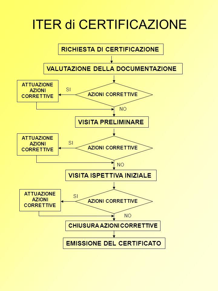 ITER di CERTIFICAZIONE RICHIESTA DI CERTIFICAZIONE VALUTAZIONE DELLA DOCUMENTAZIONE VISITA PRELIMINARE VISITA ISPETTIVA INIZIALE AZIONI CORRETTIVE NO