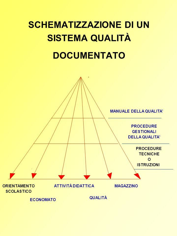 Sono di seguito illustrati i livelli individuati dalla decisione 85/368/CEE