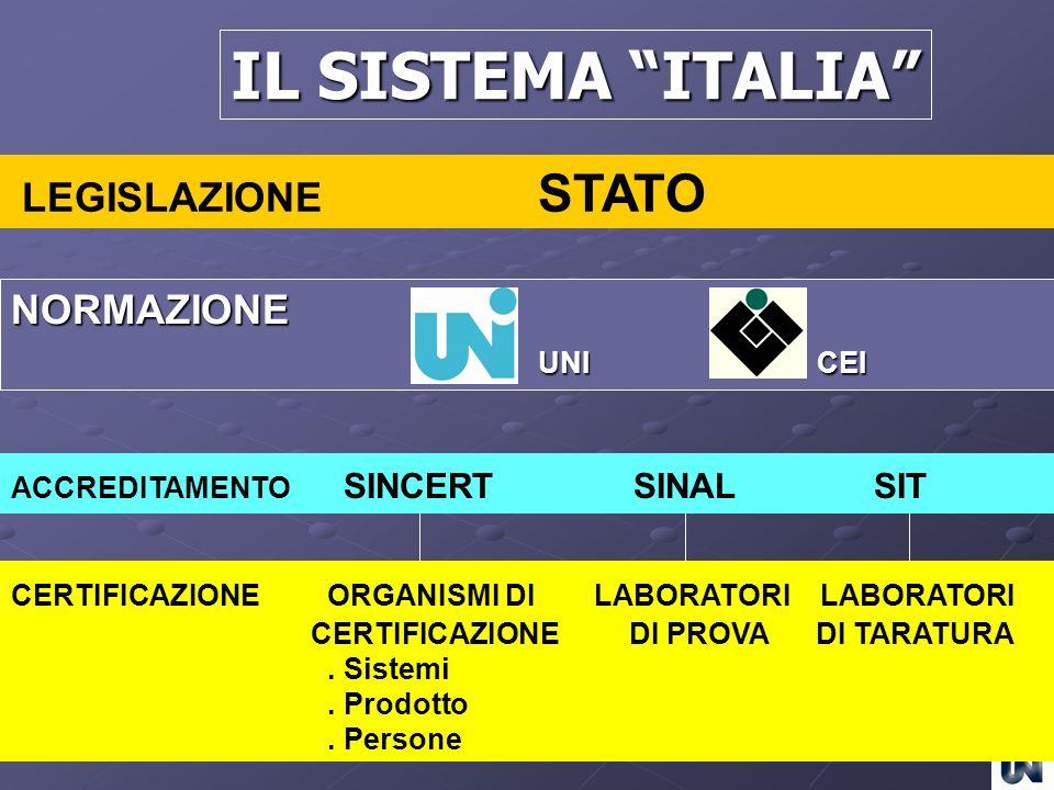 IL SISTEMA ITALIA LEGISLAZIONE STATO NORMAZIONE UNI CEI ACCREDITAMENTO SINCERT SINAL SIT CERTIFICAZIONEORGANISMI DI LABORATORI LABORATORI CERTIFICAZIO
