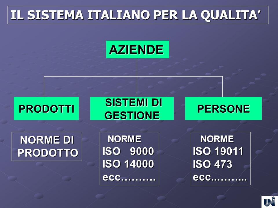 AZIENDE SISTEMI DI SISTEMI DIGESTIONEPRODOTTIPERSONE IL SISTEMA ITALIANO PER LA QUALITA NORME DI NORME DI PRODOTTO PRODOTTO NORME NORME ISO 9000 ISO 1