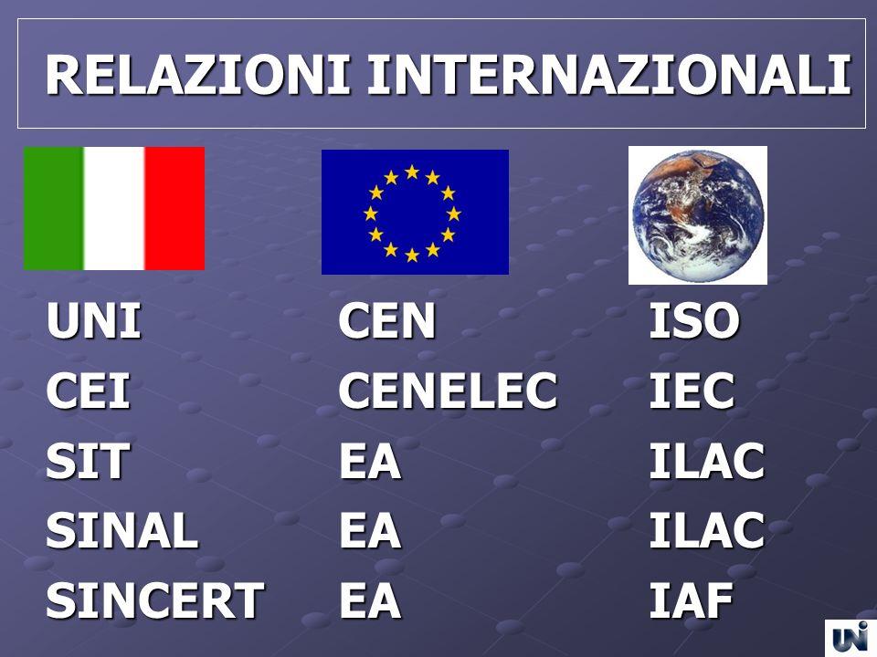 RELAZIONI INTERNAZIONALI RELAZIONI INTERNAZIONALI UNICENISO CEICENELECIEC SITEAILAC SINALEAILAC SINCERTEAIAF