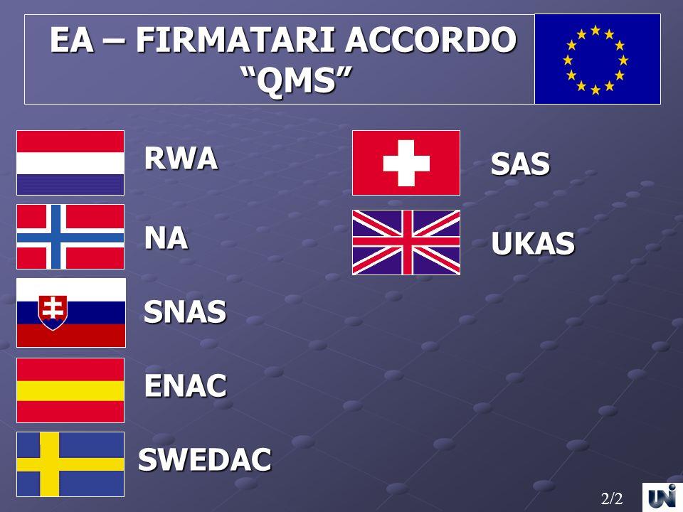 EA – FIRMATARI ACCORDO EA – FIRMATARI ACCORDO QMS QMS RWA NA SNAS ENAC SWEDAC UKAS 2/2 SAS