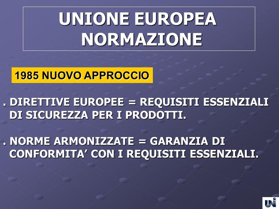 UNIONE EUROPEA UNIONE EUROPEA NORMAZIONE NORMAZIONE. DIRETTIVE EUROPEE = REQUISITI ESSENZIALI DI SICUREZZA PER I PRODOTTI. DI SICUREZZA PER I PRODOTTI
