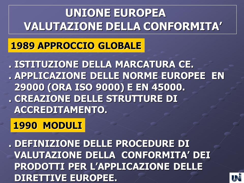 UNIONE EUROPEA UNIONE EUROPEA VALUTAZIONE DELLA CONFORMITA VALUTAZIONE DELLA CONFORMITA. ISTITUZIONE DELLA MARCATURA CE.. APPLICAZIONE DELLE NORME EUR