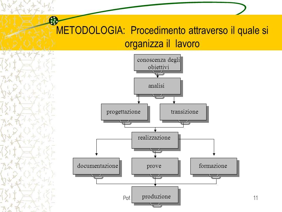 Pof. Dondi Lorella11 METODOLOGIA: Procedimento attraverso il quale si organizza il lavoro conoscenza degli obiettivi analisi progettazionetransizione