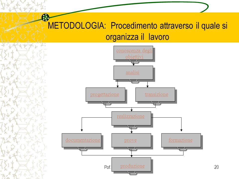 Pof. Dondi Lorella20 METODOLOGIA: Procedimento attraverso il quale si organizza il lavoro conoscenza degli obiettivi analisi progettazionetransizione