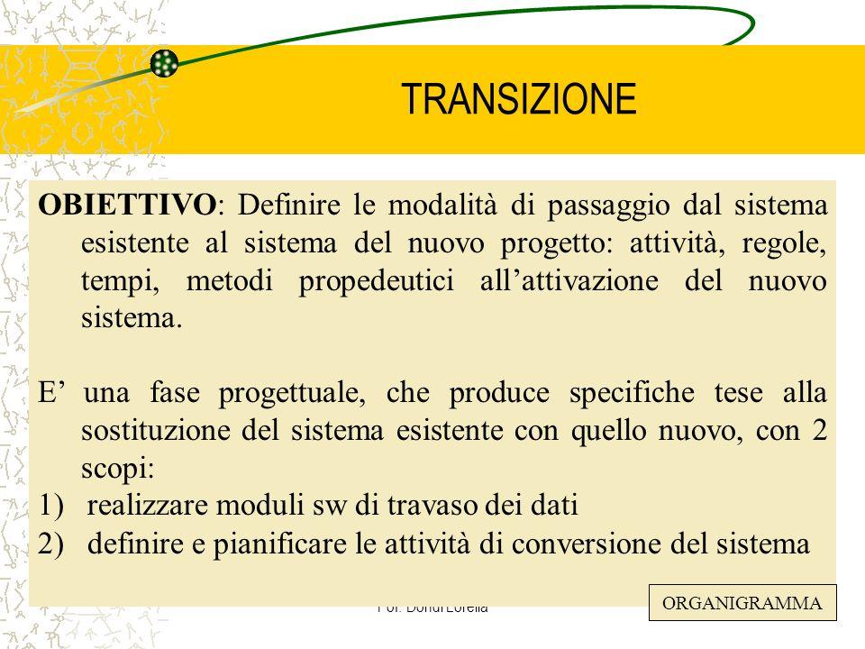 Pof. Dondi Lorella32 TRANSIZIONE OBIETTIVO: Definire le modalità di passaggio dal sistema esistente al sistema del nuovo progetto: attività, regole, t