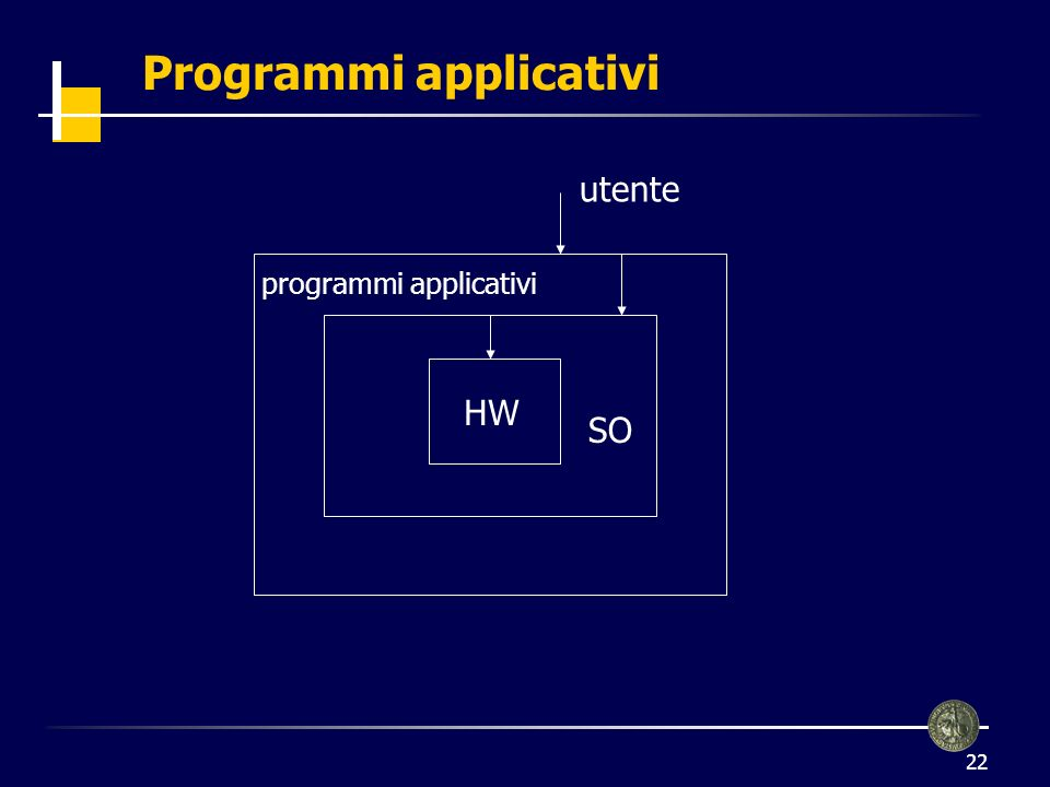 22 HW SO utente programmi applicativi Programmi applicativi