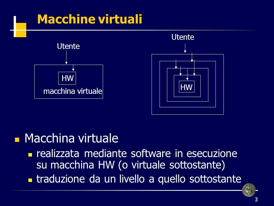 3 Macchine virtuali Macchina virtuale realizzata mediante software in esecuzione su macchina HW (o virtuale sottostante) traduzione da un livello a quello sottostante macchina virtuale Utente HW Utente HW