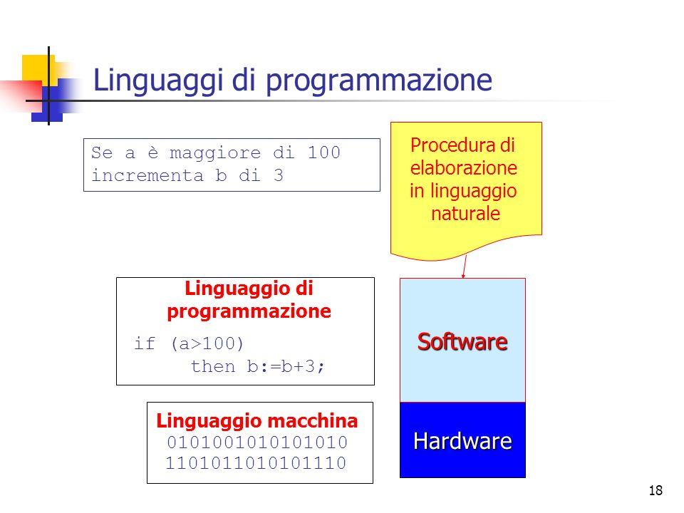 18 Linguaggi di programmazione Hardware Software Procedura di elaborazione in linguaggio naturale Se a è maggiore di 100 incrementa b di 3 Linguaggio