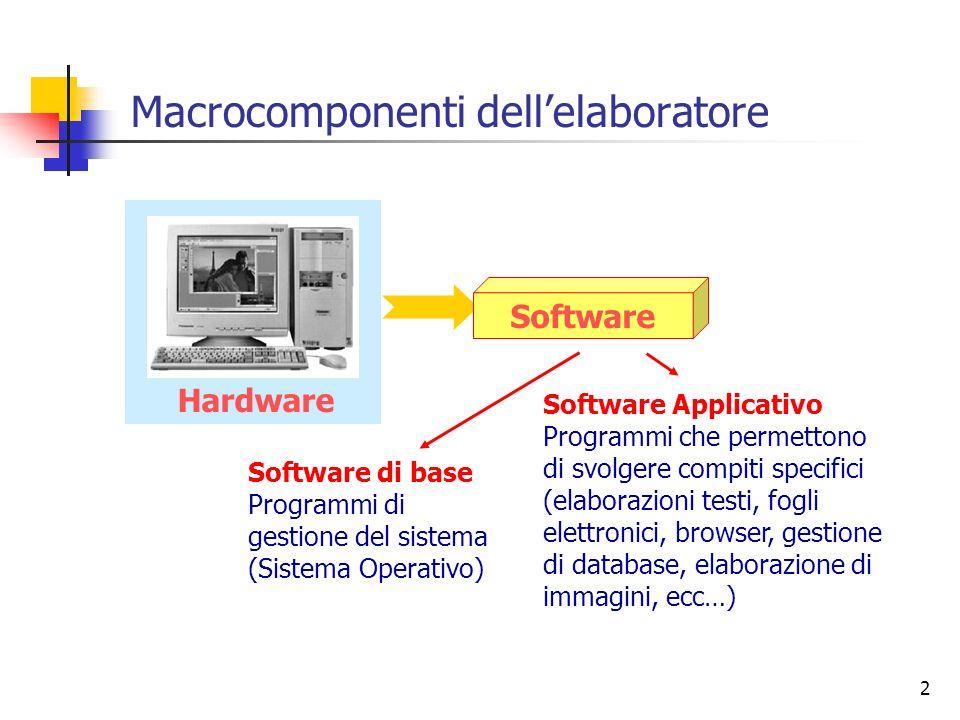2 Software di base Programmi di gestione del sistema (Sistema Operativo) Software Applicativo Programmi che permettono di svolgere compiti specifici (
