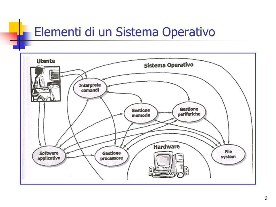 9 Elementi di un Sistema Operativo