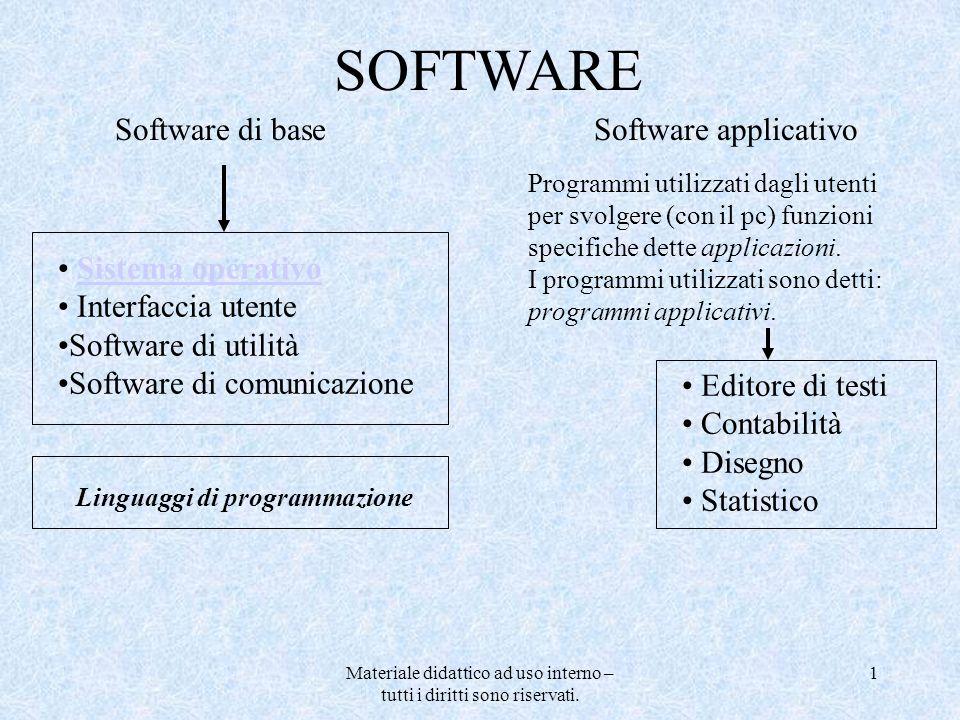 Materiale didattico ad uso interno – tutti i diritti sono riservati. 1 Software di baseSoftware applicativo Sistema operativo Interfaccia utente Softw