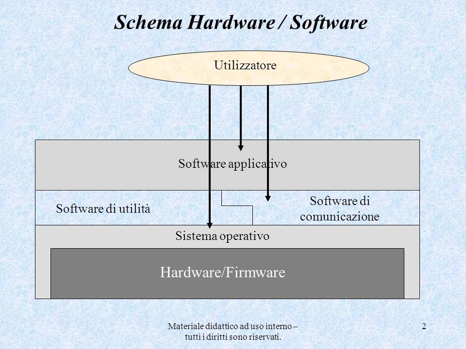 Materiale didattico ad uso interno – tutti i diritti sono riservati. 2 Software di utilità Software applicativo Hardware/Firmware Sistema operativo So