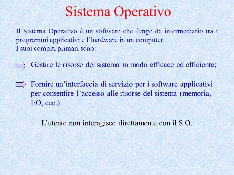 Sistema Operativo Il Sistema Operativo è un software che funge da intermediario tra i programmi applicativi e lhardware in un computer. I suoi compiti