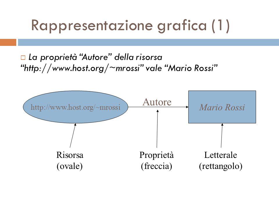Rappresentazione grafica (1) http://www.host.org/~mrossi Mario Rossi La proprietà Autore della risorsahttp://www.host.org/~mrossi vale Mario Rossi Autore Risorsa (ovale) Proprietà (freccia) Letterale (rettangolo)